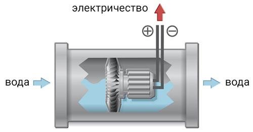 розжиг газовой колонки на гидрогенераторе