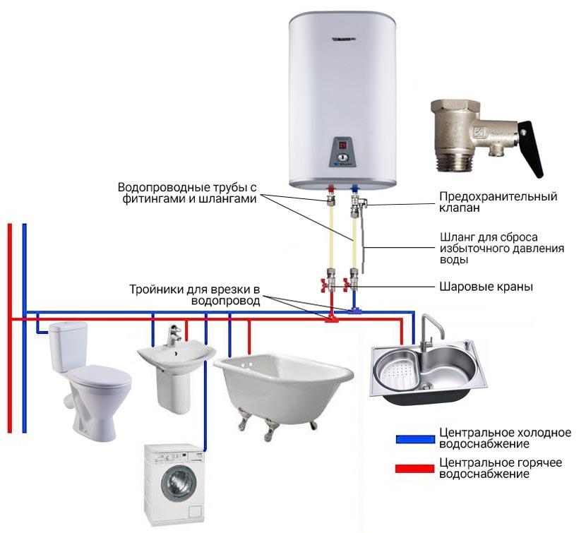 схема подключения электрического водонагревателя к водопроводу
