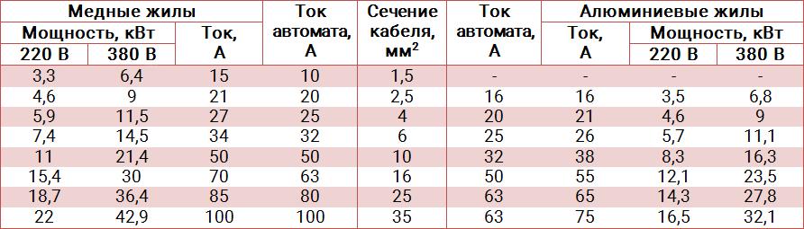 монтажная таблица сечения кабеля