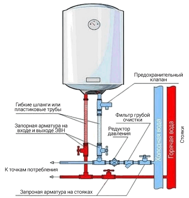 схема установки предохранительного клапана для бойлера